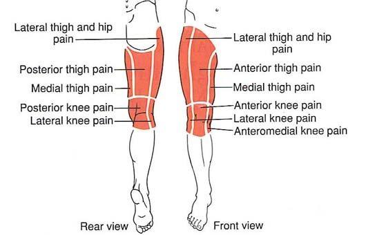נקודות כאבים ברגליים
